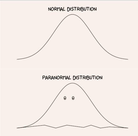 We're All Somewhere on the Paranormal Distribution
